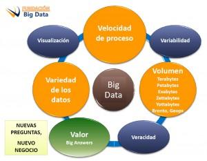 Fuente: Francisco Javier Antón Vique Fundación Big Data